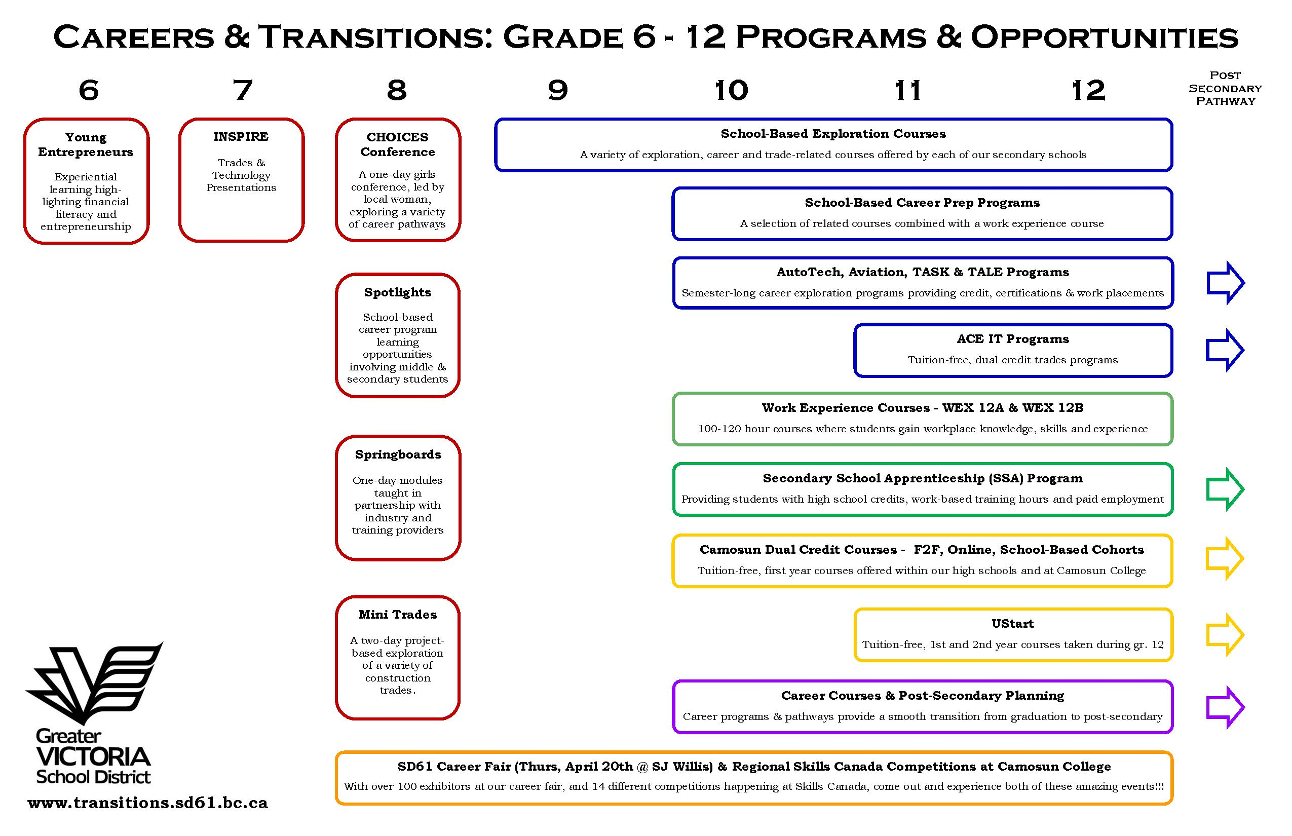careers and transitions the greater victoria school district no  topic areas on the site include able background information application forms and links to school web sites